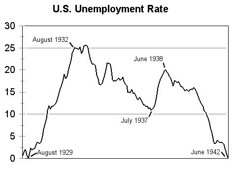 in comparison the great depression did not truly become great until    The Great Depression Unemployment Graphs